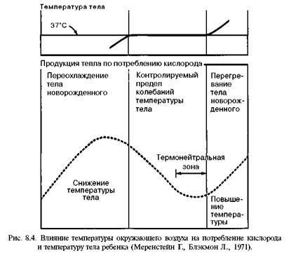 Тепловий режим (температурний захист)