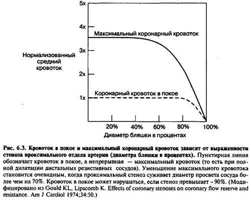 Патофізіологія ішемії
