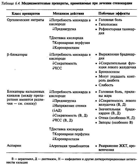 Профілактика повторних ішемічних епізодів