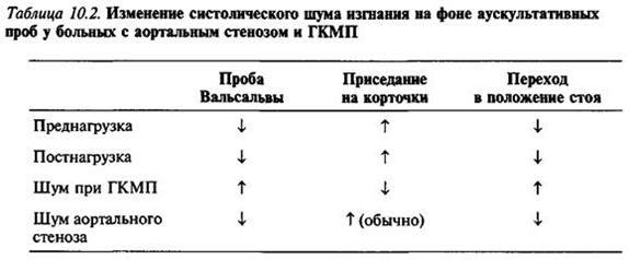 Обструктивна ГКМП