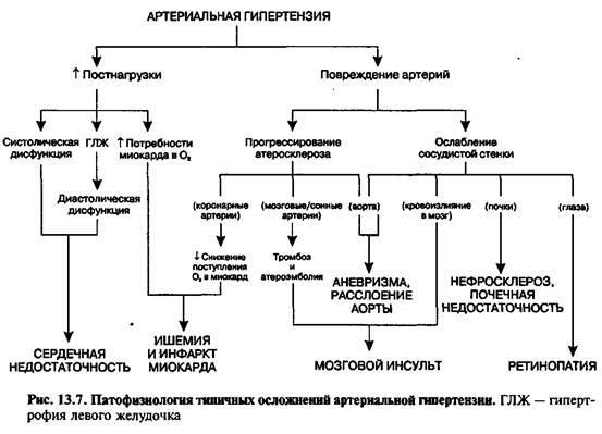 Порушення секреції гормонів щитовидної залози