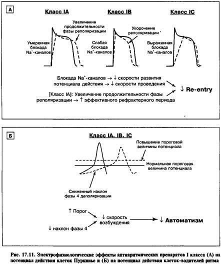 Антиаритмічні препарати ТА класу