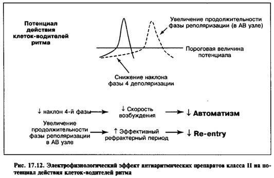 Антиаритмічні препарати II класу