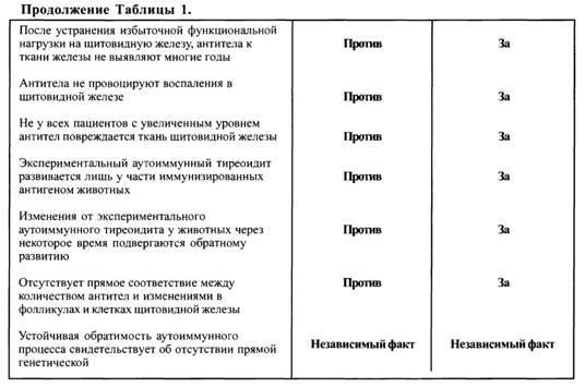Дві гіпотези розвитку аутоімунного тиреоїдиту