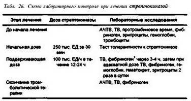 2.1.1. Активатори плазміногену