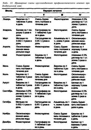 Комбінована терапія показана при дуже наполегливому перебігу рецидиву ВХ.