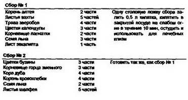 8. Місцеве лікування пронтосігмоідіта