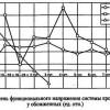 Тимчасові рамки адаптаційних реакцій