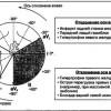 Положення осі QRS