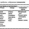 8. Лікування аспіріновоі астми