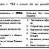 2.6. Критерії відбору хворих для лікування ЖКБ методом екстракорпоральної літотрипсії (по Staritz, Hagehtuiier, 1988)
