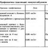 5.9. ЛІКУВАННЯ ГОСТРИХ ВІРУСНИХ ГЕПАТИТІВ