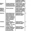 Препарати з протизапальною дією