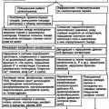 Патогенетичне лікування важких опіків і багатофакторних поразок