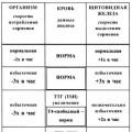 Що приховує Аналіз крові або Динамічна діагностика