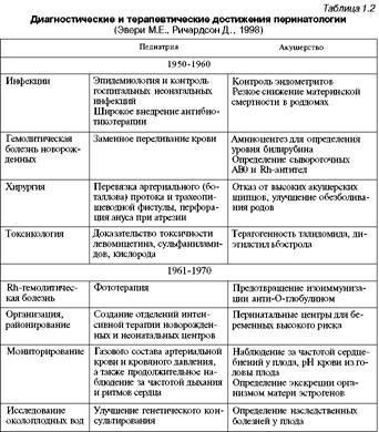 Неонатологія: визначення, історія, термінологія, сучасний стан неонатології в Росії