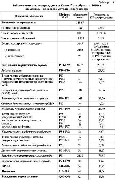 Сучасний стан неонатологічної служби в Росії