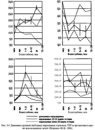 Транзиторна гіперфункція залоз внутрішньої секреції