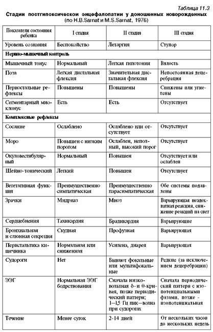 Гіпоксично-ішемічна енцефалопатія