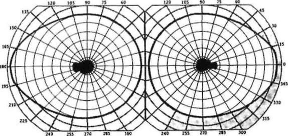 Ультразвукове дослідження ока