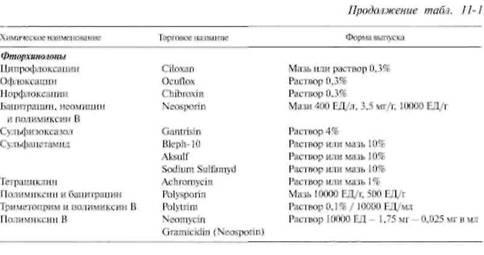 Місцеве застосування антибіотиків і стероїдів