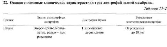 Дистрофії рогівки