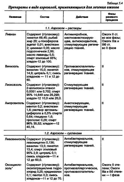 Основні засоби, що застосовуються при лікуванні опікових ран