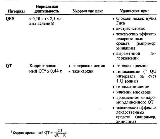 Інтервали (PR, QRS, ST)