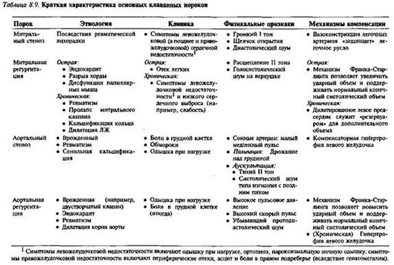 Інфекційний ендокардит