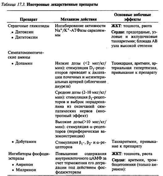 Інгібітори фосфодіестерази