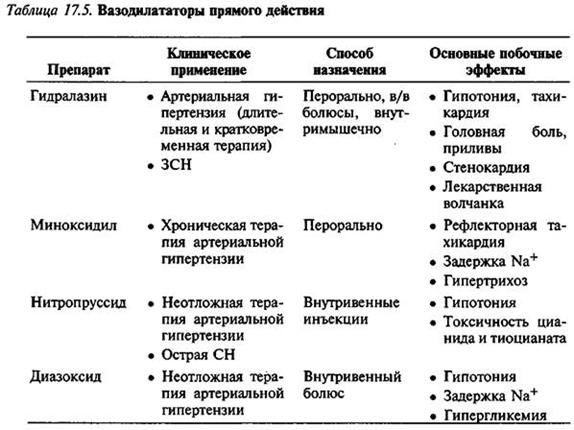 Вазодилататори прямої дії