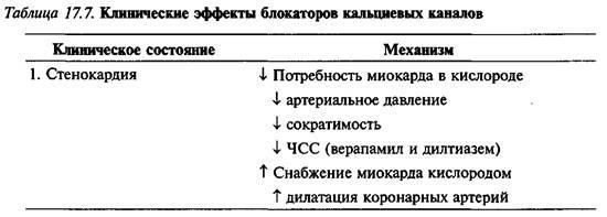 Блокатори кальцієвих каналів (БКК)