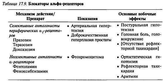 Антагоністи периферичних а-рецепторів