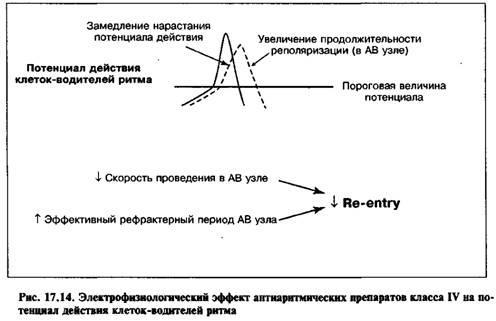 Антиаритмічні препарати IV класу