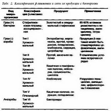 Друге покоління пеніцилінів (напівсинтетичні пеніцілліназоустойчівие антистафілококова антибіотики)