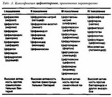 3.1.2. Група цефалоспоринів