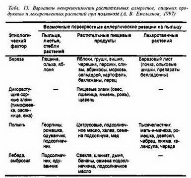 1. Мембраностабілізуючу терапія.