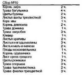 Збір № 1 (домінуюче властивість збору - антисептичну)