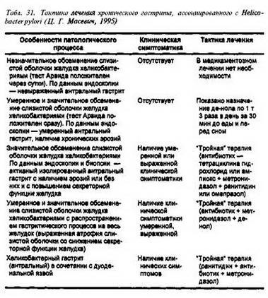 2.1. Етіологічне лікування (усунення хелікобактерної інфекції)