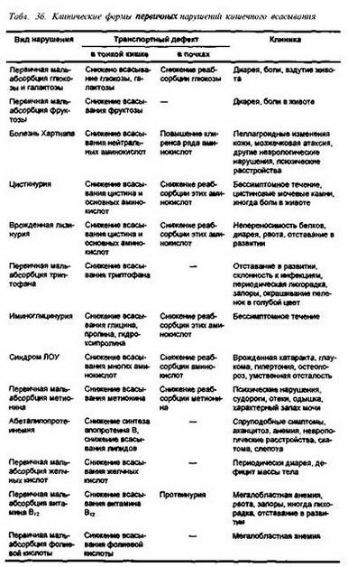 2.1.1. Лікування вроджених (первинних) ферментопатії