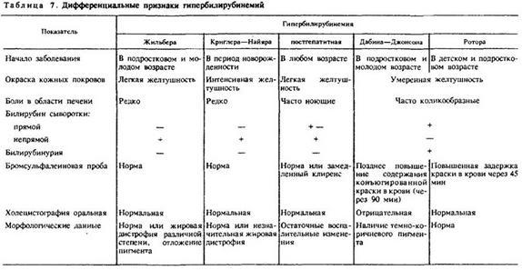 4.3. СИНДРОМ ДабинажДжонсона І РОТОРА